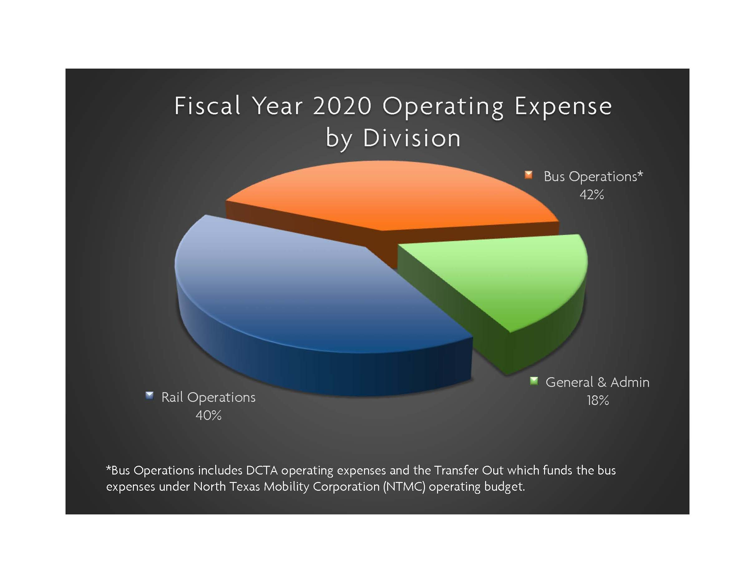 FY20 Operating Expense By Division