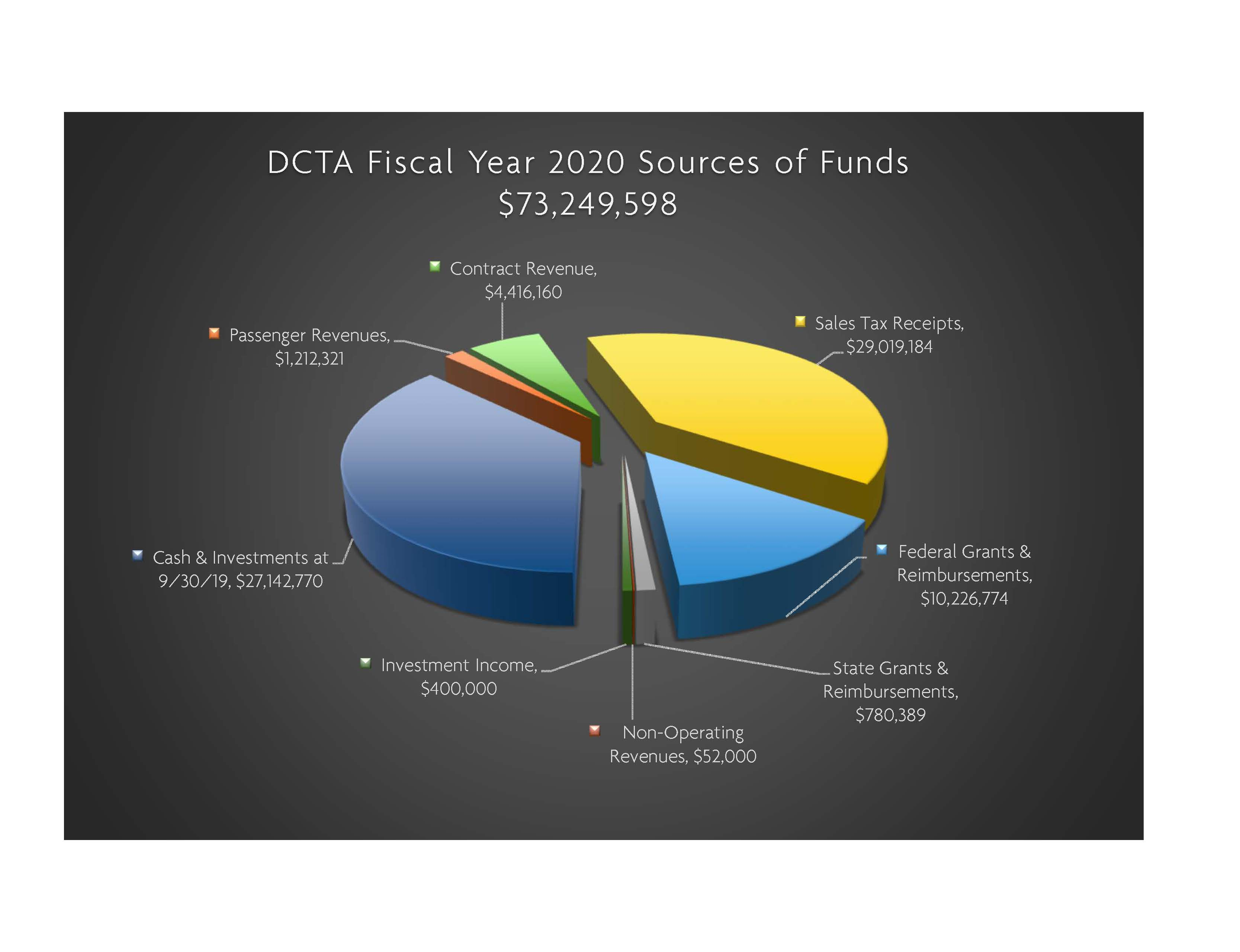 FY20 Sources of Funds