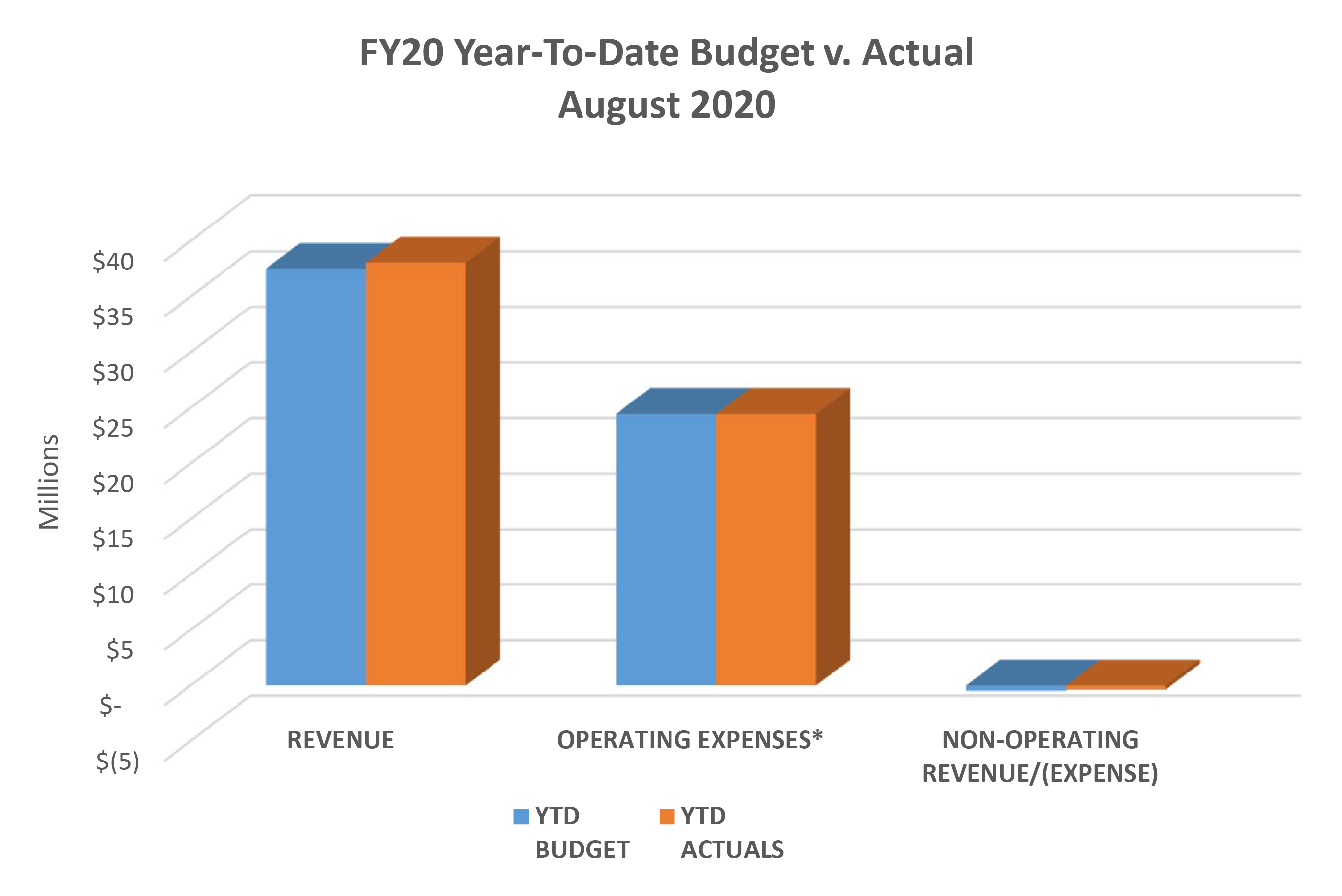 FY20 Year-To-Date Budget v. Actual for August