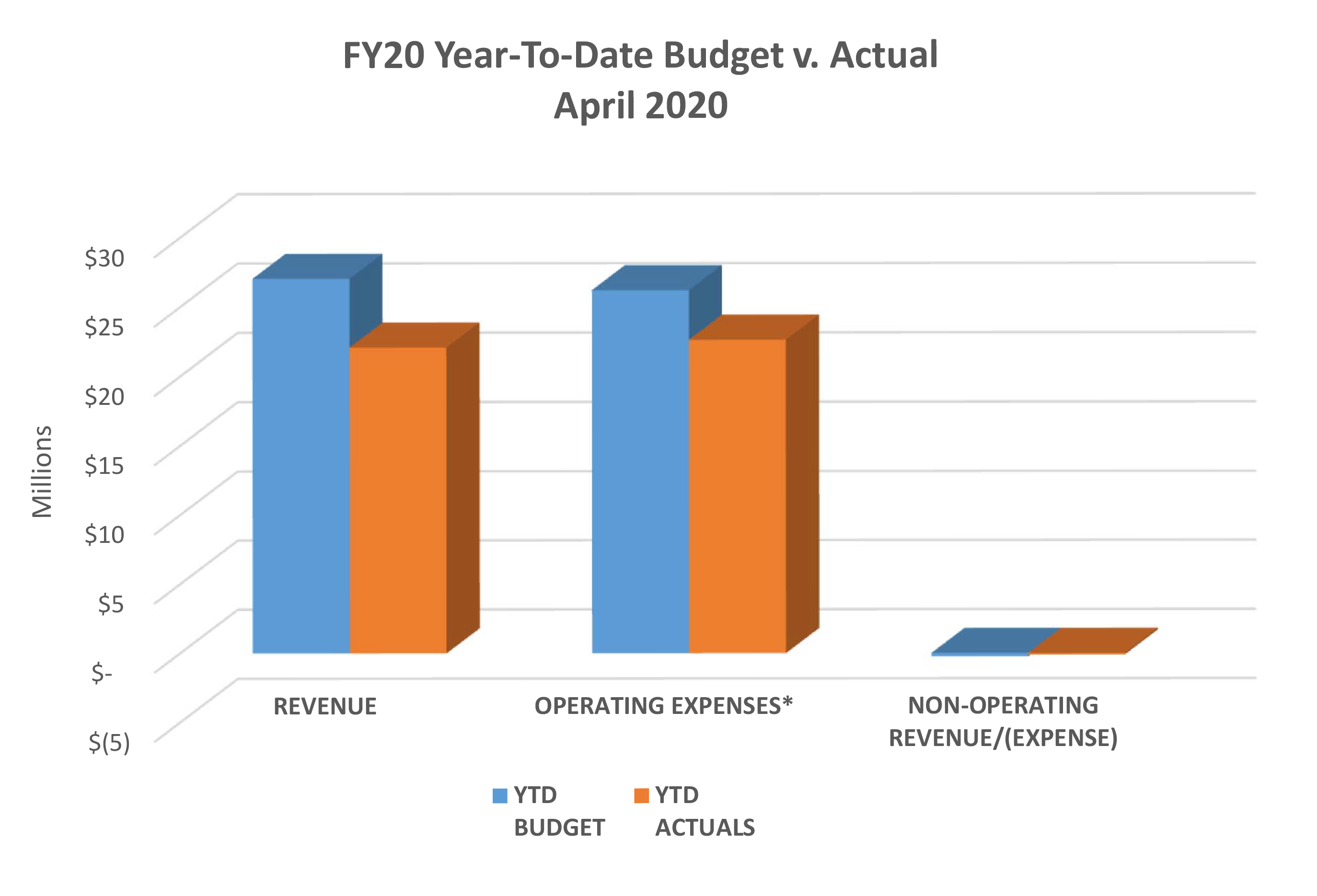 FY20 Year‐To‐Date Budget v. Actual - April