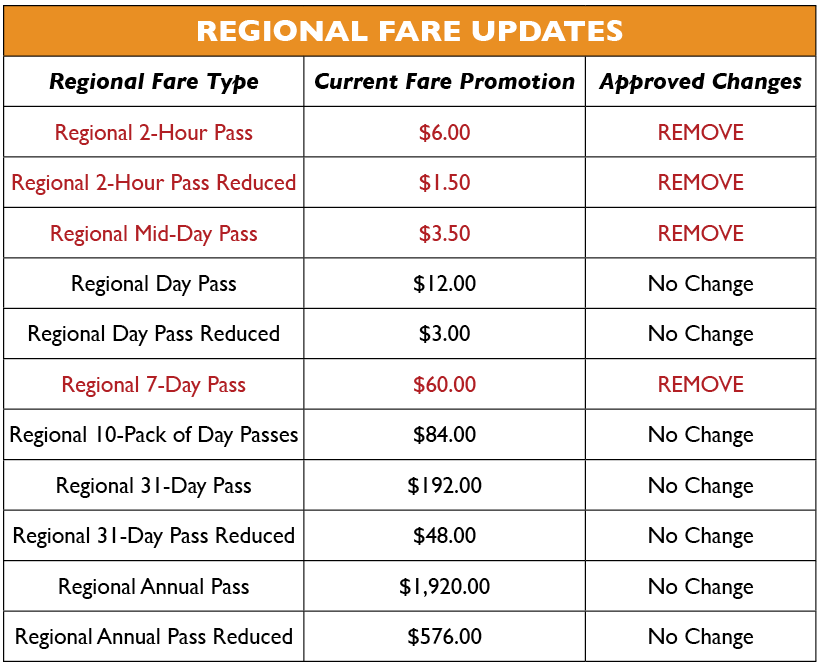 Regional%20Fare%20Graphic.png